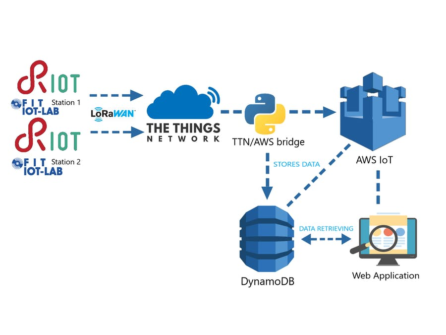 AWS based IoT system using RIOT-OS, LoRaWAN, TTN, IoT-LAB