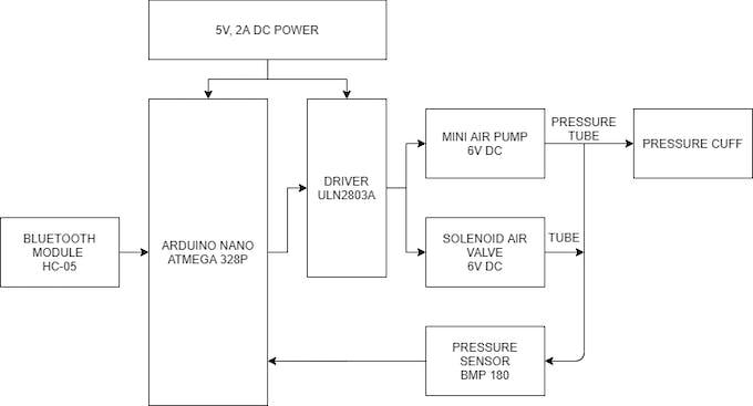 Functional Block Diagram of Hardware