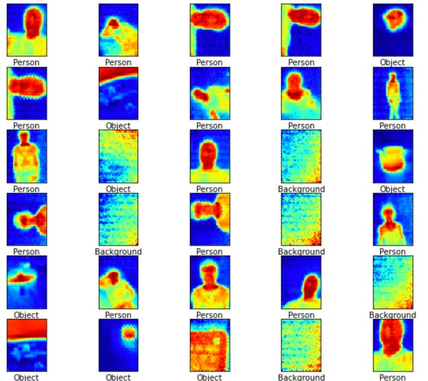 Thermal Images for 3 categories