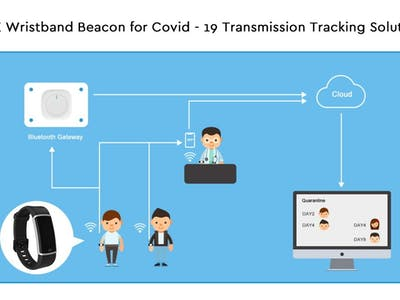 Beacon & LoRaWAN in Covid-19 Contact Tracing Solution