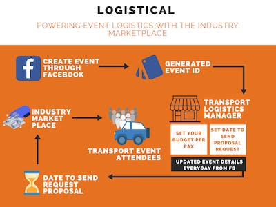 Logistical: event management with the Industry Marketplace