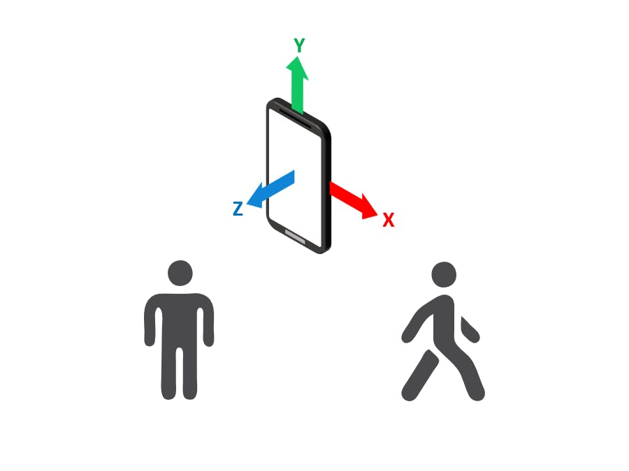 IoT human activity recognition using AWS
