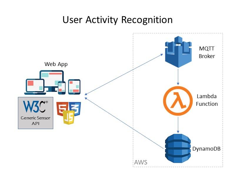 Crowdsensing Application with Generic Sensor API and AWS