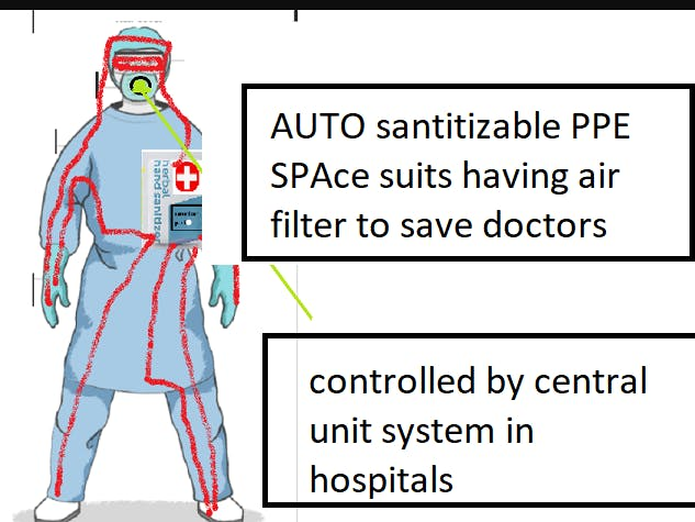 Auto cleanup Space Suit PPe