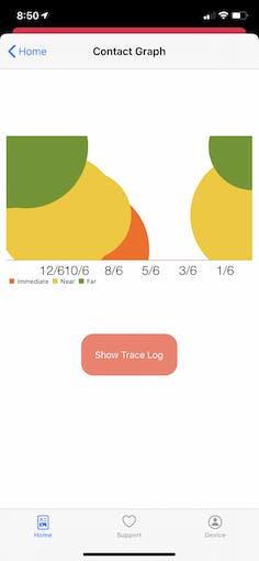 Trace graph