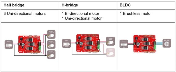 Possible applications with the BLDC shield
