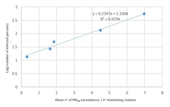 Figure taken from the Position Paper - Correlation infected persons - PM10 exceedances