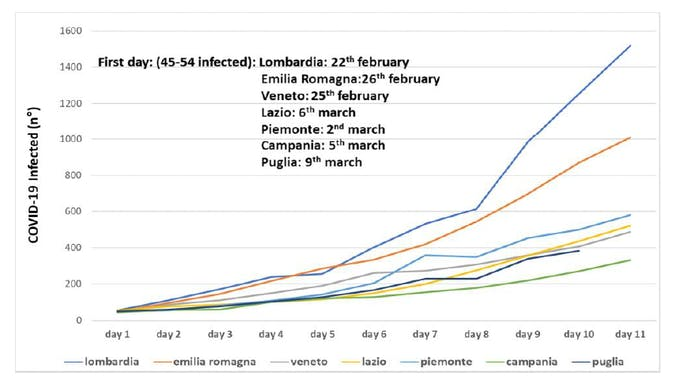 Figure taken from the Position Paper - Infection spread trends in Northern and Southern regions in Italy