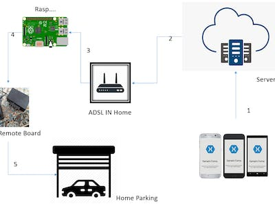 Control Parking Door With IOT...