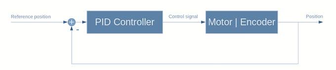 typical control loop of hobby servo