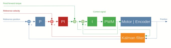 main control loop of project