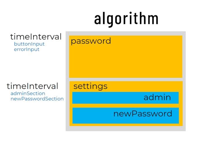 algorithm block diagram