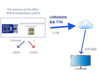 Temperature Monitoring Using RFID Access (LORAWAN & TTN)