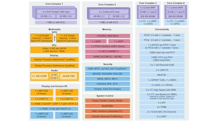 The Tukhla uses NXP's most powerful i.MX8 SoC, the i.MX8QuadMax. (📷: NXP)