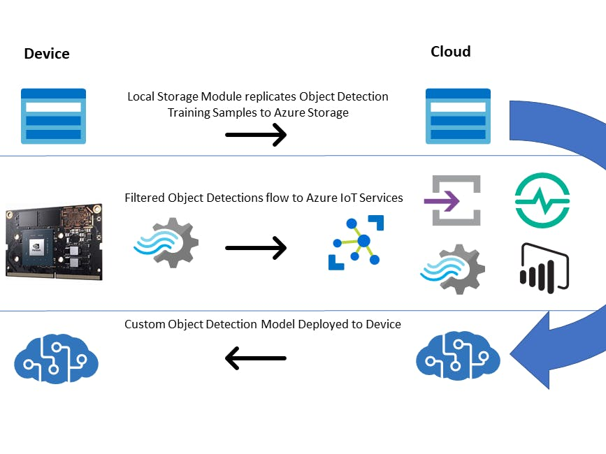 Intelligent Video Analytics with NVIDIA Jetson and Microsoft