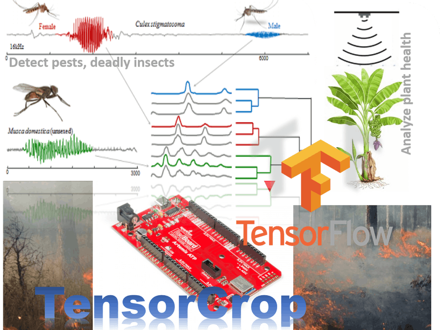New Era Farming with TensorFlow on Lowest Power Consumption
