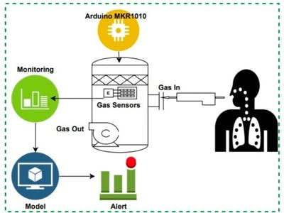 Smart Breathing Detection Integrated with Pulse Oximetry
