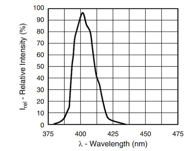 VLMU3100 UV LED spectrum