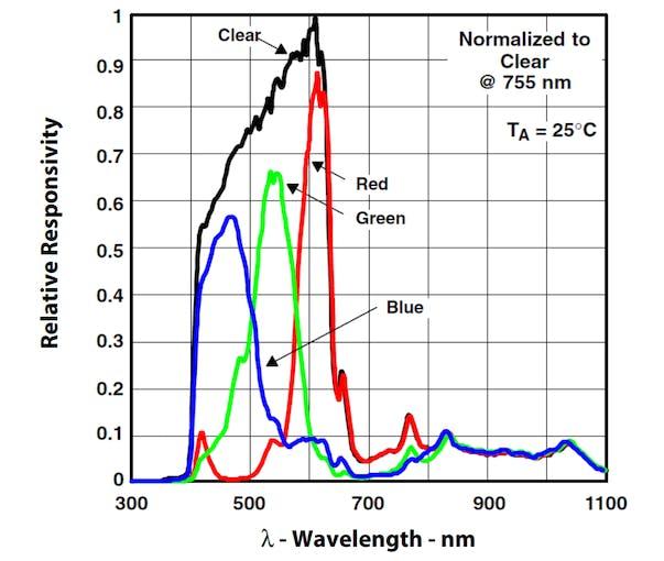 TCS34725 Detection spectrum