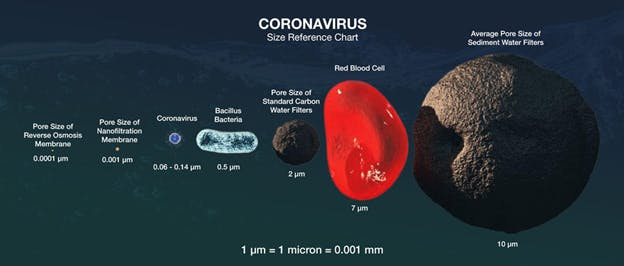 The size of Coronavirus is roughly 0.06 – 0.14 microns. [1]
