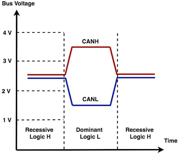 Figure 2 – Differential Signals