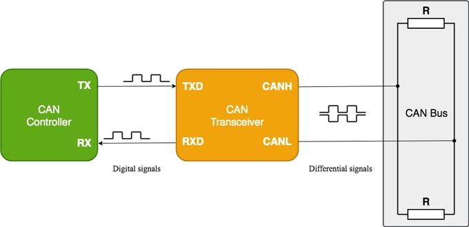 Figure 3 – Typical Interconnect