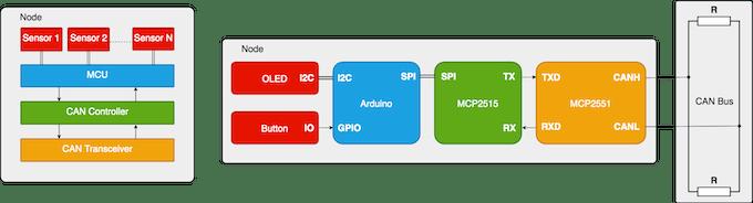 Figure 7 – The connection of node sensors