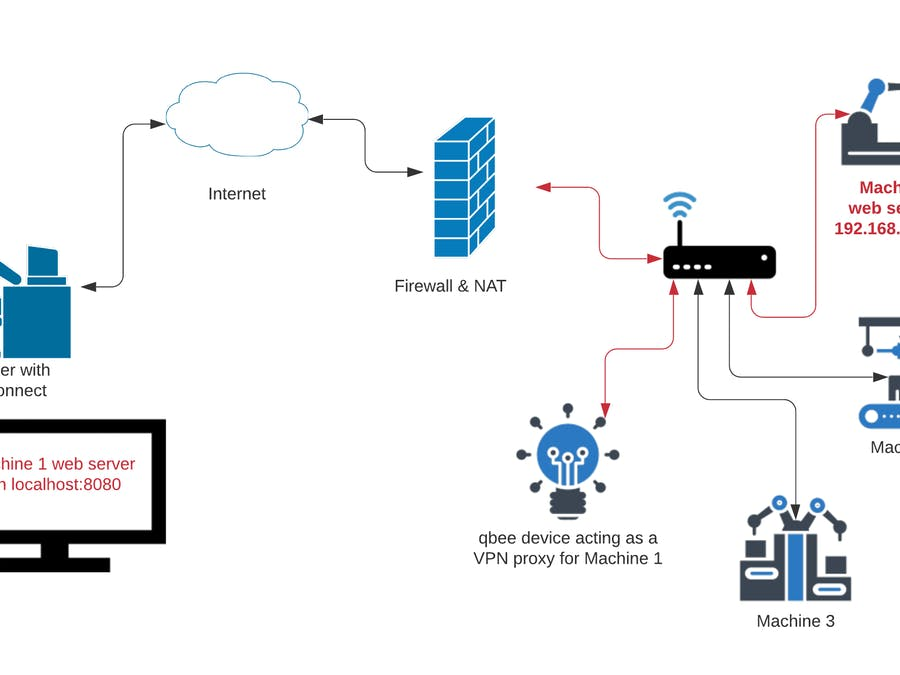 Ssh port forwarding for remote device access behind firewall