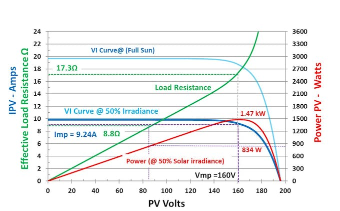 Array output response in 50% solar conditions