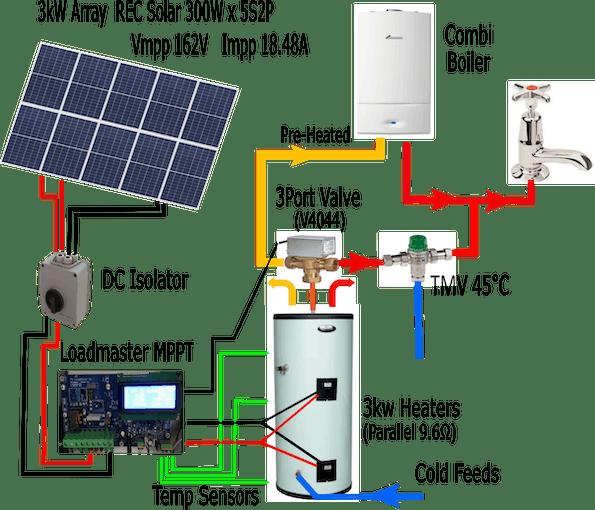 My System arrangement