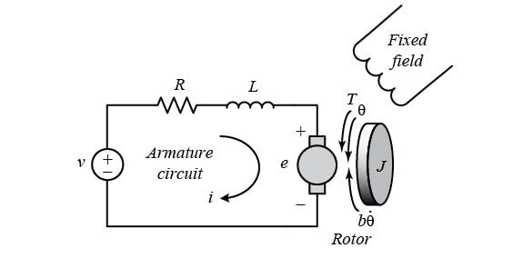 free-body diagram of the dc motor.