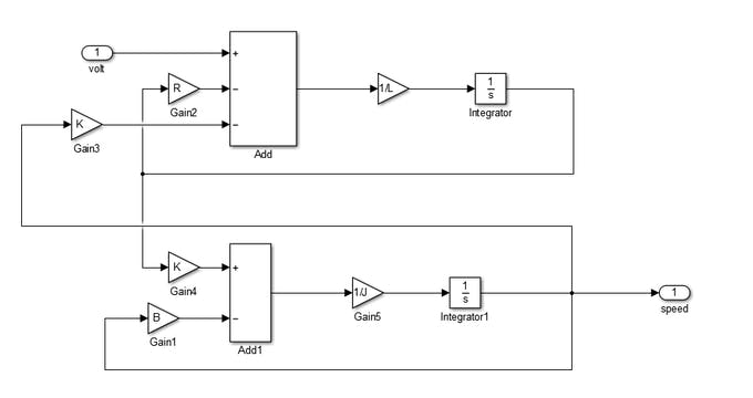 Simulink Modeling of The DC Motor.
