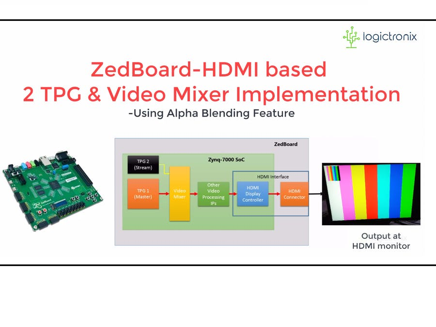 ZedBoard HDMI Tutorial