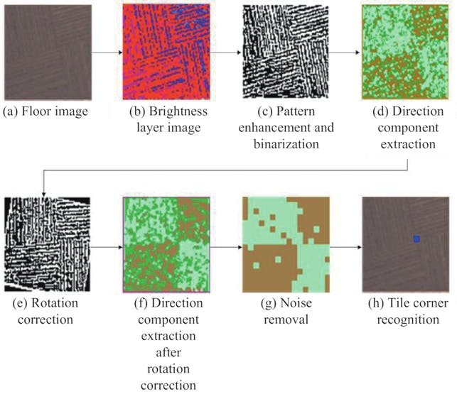 Low-resolution imagery of the floor under the drone is processed, then the corners of tiles located. (📷: Premachandra et al)
