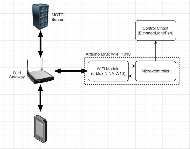 Control Flow Diagram for IoT Control