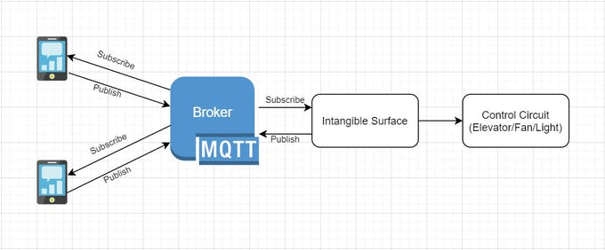 MQTT Publish and Subscribe Model