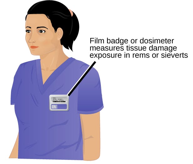 Classic radiation dosimeter (wikipedia)