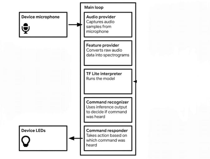 Logic used in model interpretation.