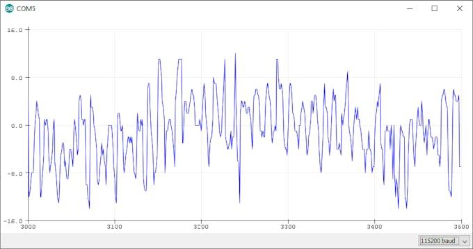 Figure 2: PDMSerialPlotter Example