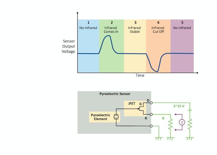 PIR Sensor Response to a Change in Environment