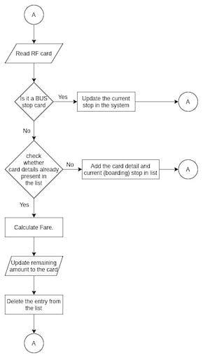 Software Algorithm