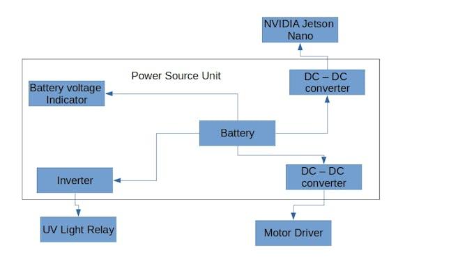 Power Supply Unit Block Diagram