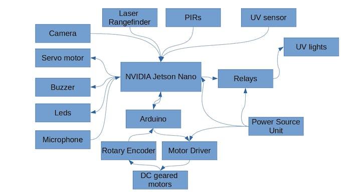 Block Diagram of Aurora