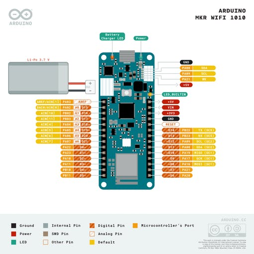 Arduino MKR WiFi 1010 pinout