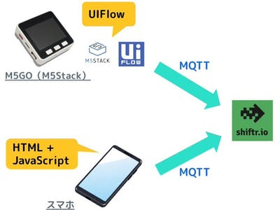 Remote control from OBS and M5GO using mqtt and OBS websock