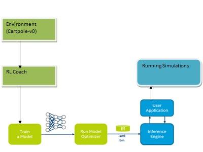 RL Coach environments with Cartpole and Atari