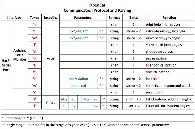 Serial commands
