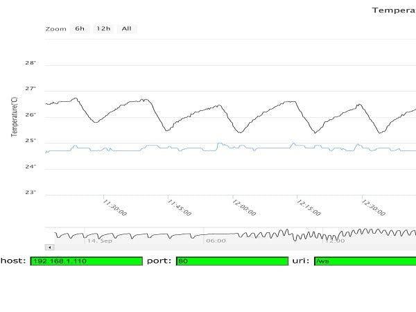 Temp & Humidity Chart using websockets and HighCharts