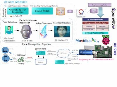 Multi-Modal Biometric Attendance System
