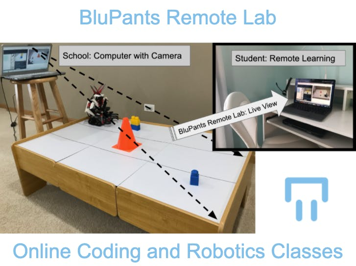BluPants Remote Lab for eLearning